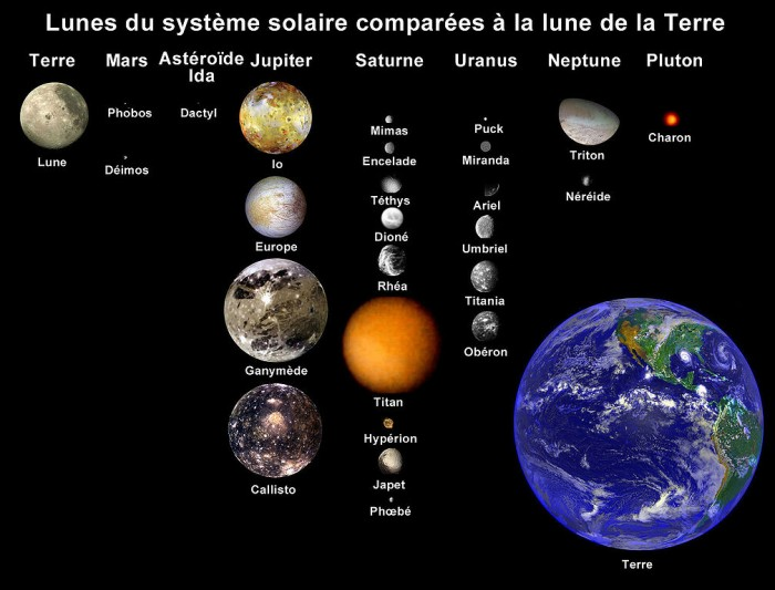1008px-Moons_of_solar_system_(french)