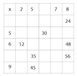 table_pythagore